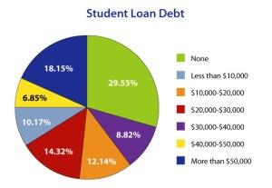 Loan-Debt-Chart